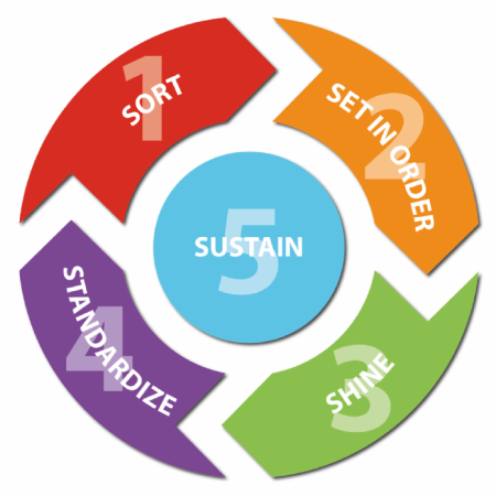 The 5 Pillar Strategy for a Lean Workplace
